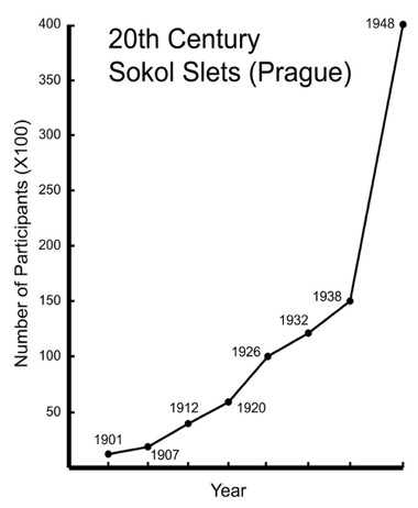 Growth of Sokol Slets during the 20th Century
