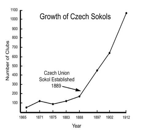 Growth of Czech Sokols