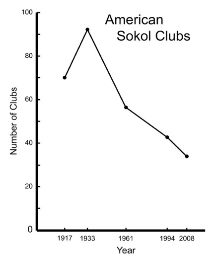 Czech Sokol Clubs in the US